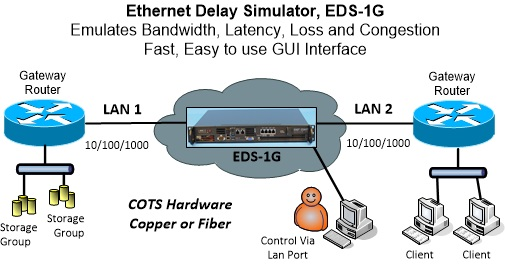 1g wan delay emulator network diagram