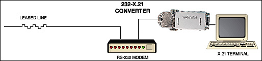 rs232 to x.21 interface converter network diagram