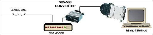 v.35 to rs-530 interface converter network application diagram