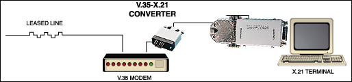 V35 to RS232 Interface COnverter Application Diagram