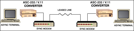 aync to sync converter application diagram