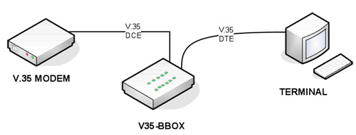 V35 breakout box network application diagram