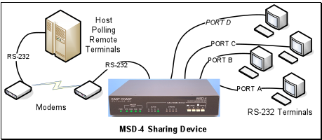 MSD-4 Diagram